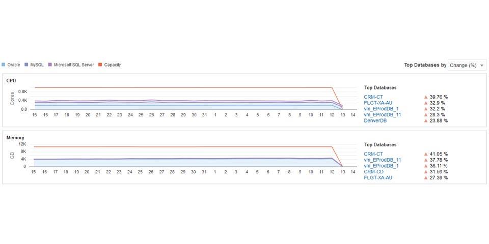Analyse de la performance applicative