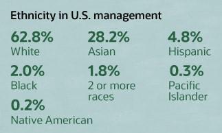 ethnicity in u.s. management