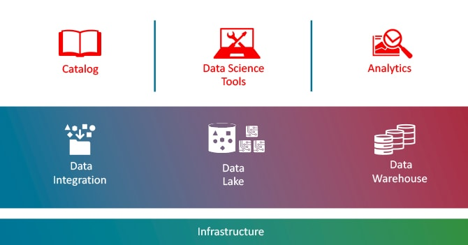 Oracle Big Data Platform