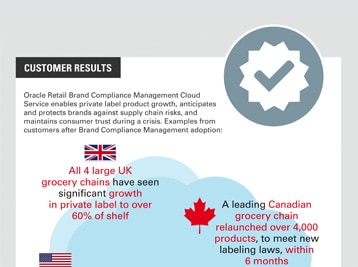 Brand compliance infographic