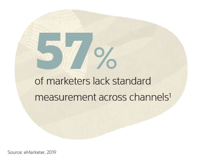 57% of marketers lack standard measurement across channels
