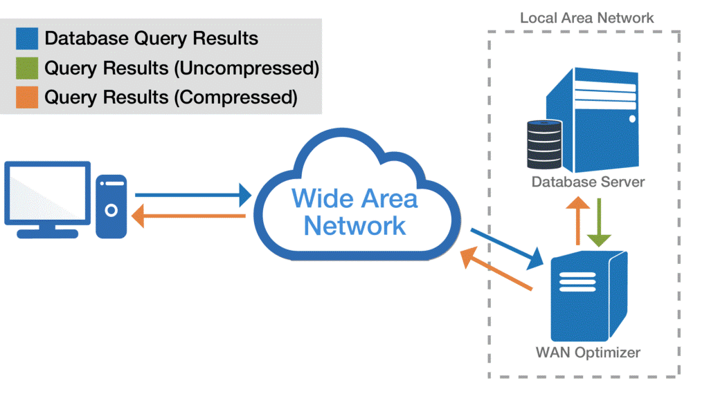 WAN Optimization Technologies