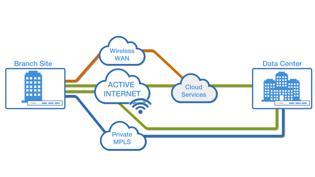 Why Implement an SD-WAN?