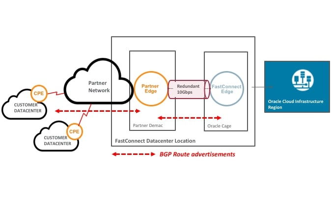 FastConnect Partner BGP2