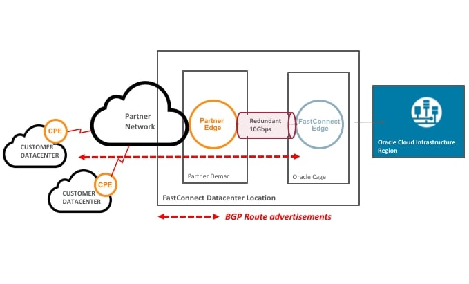 FastConnect Partner BGP1