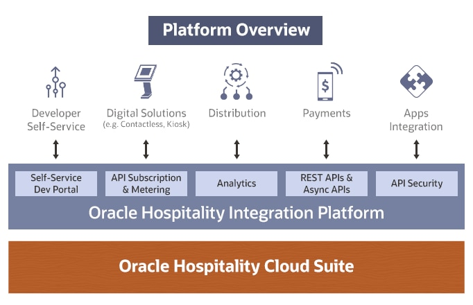 Oracle Hospitality Integration Platform is Open