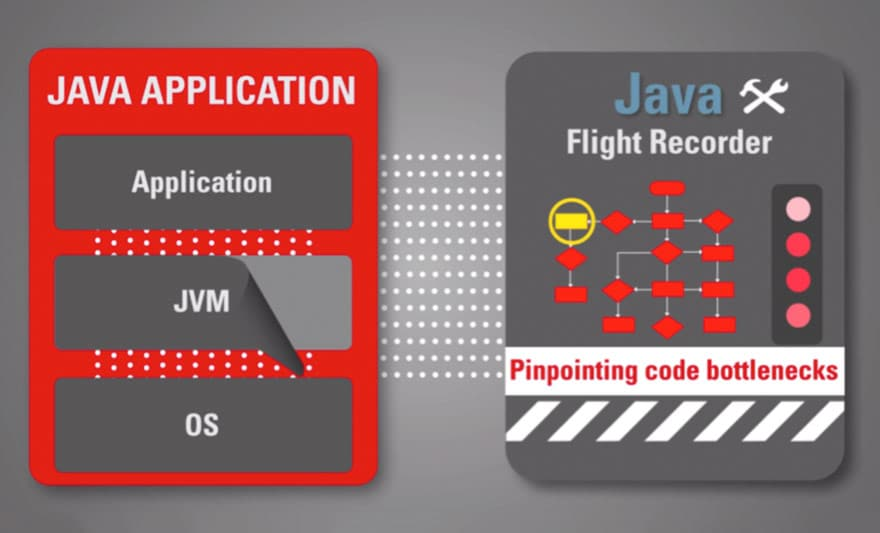 Java Flight Recorder for application performance profiling.