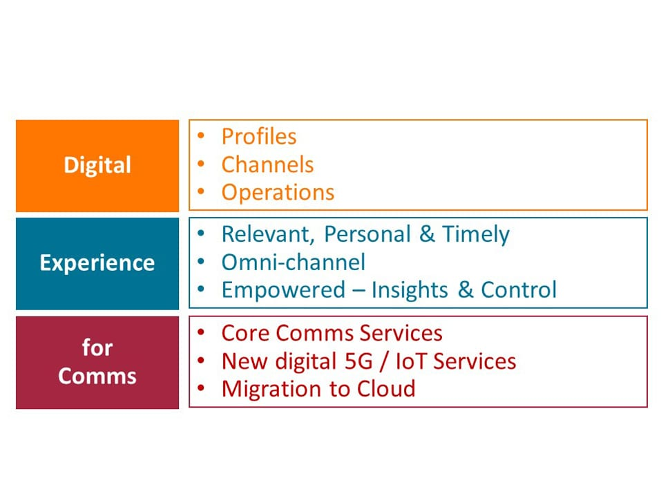 Oracle's Digital Experience for Communications