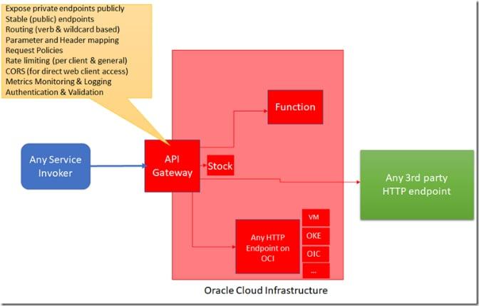 unified management oracle linux cloud