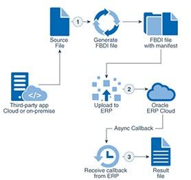Cloud Integration Patterns