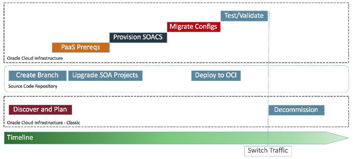 Moving SOA to Oracle
