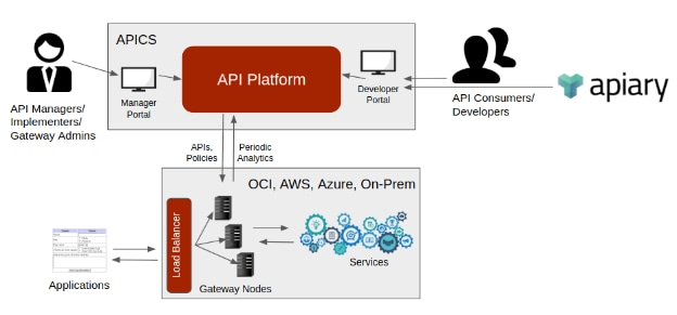 provisioning oracle API