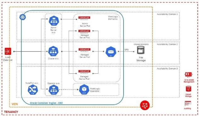 Run WebLogic in the Cloud