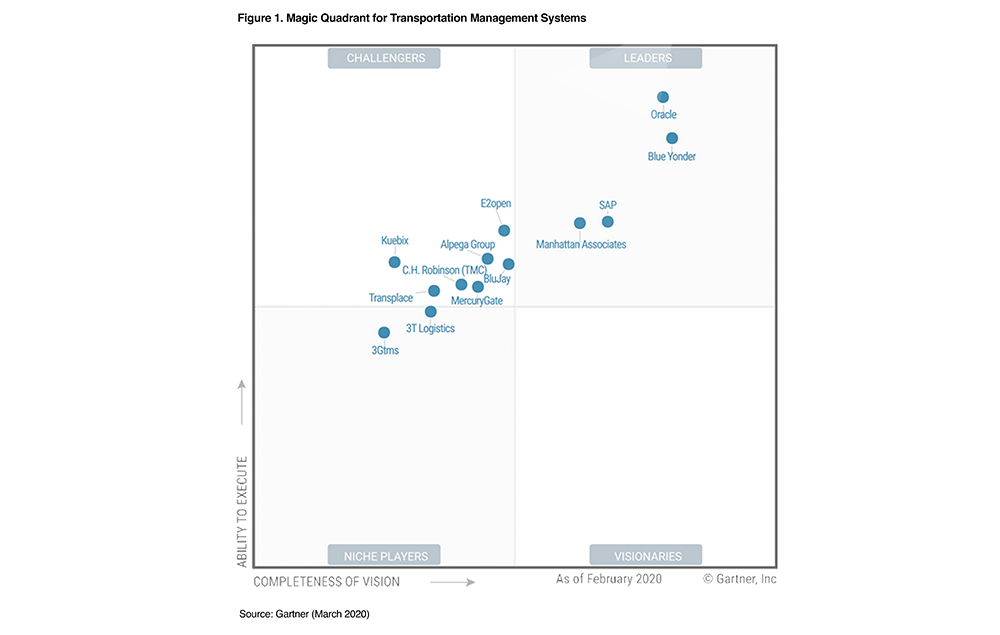 Magic Quadrant for Transportation Management Systems 2019
