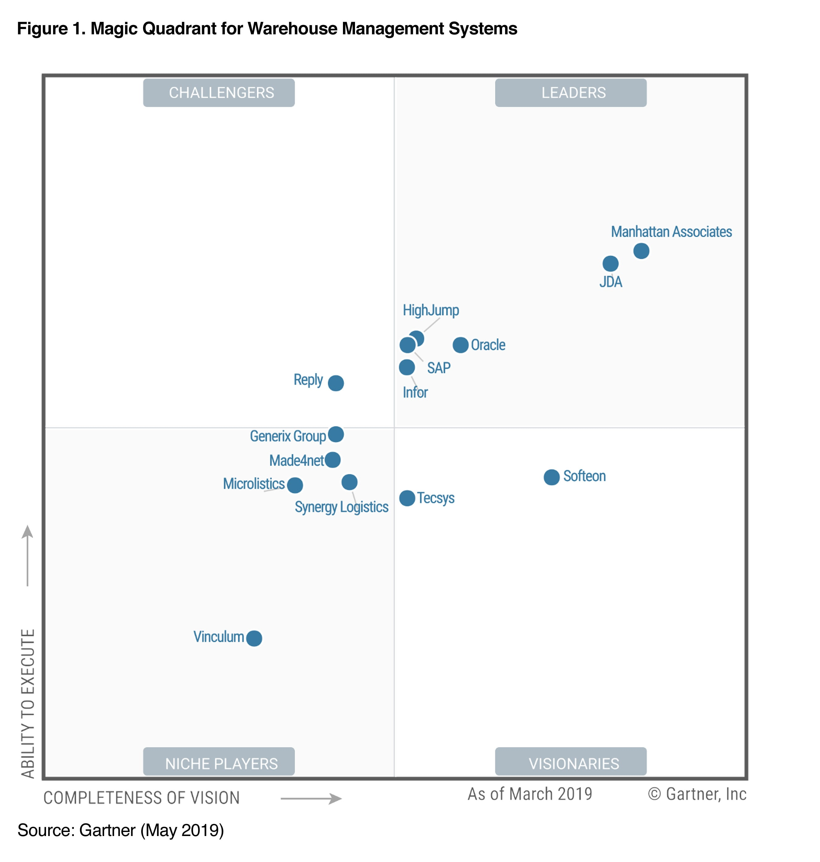 Gartner 2019 Magic Quadrant for Warehouse Management Systems