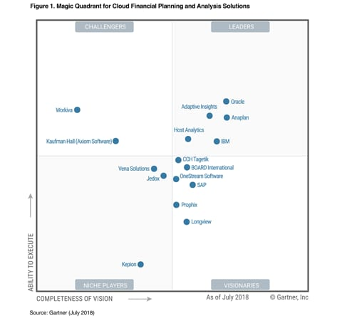 Gartner Magic Quadrant for Cloud Financial Planning and Analysis Solutions