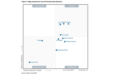 2018 Magic Quadrant for Cloud Financial Close Solutions
