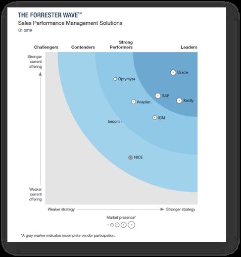 Forrester Wave Report