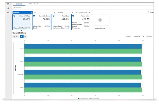 Overview Dashboard: Contextualize forecasting impacts to key performance indicators