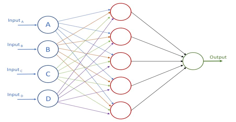 Figure 1 – A Simple Neural Network
