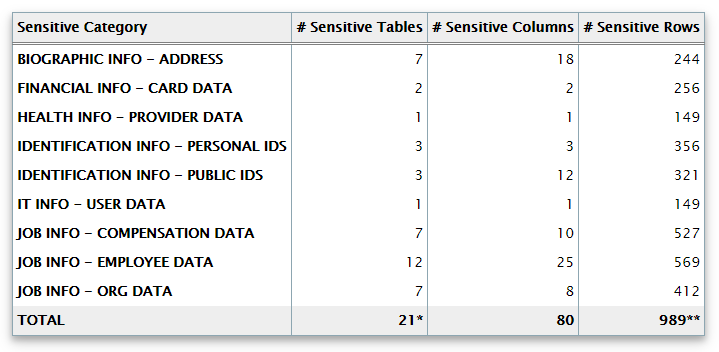 sensitive data summary
