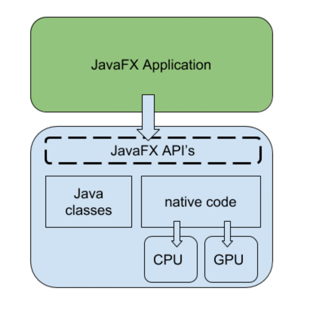 Figure 2. JavaFX delegates work to the GPU and the CPU.