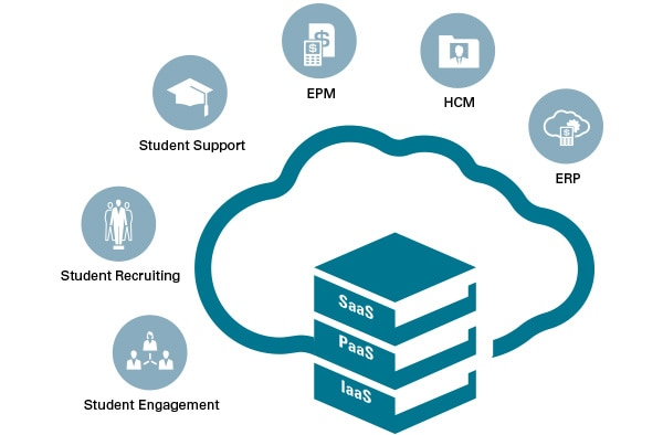 Higher Education – Cloud-Produkte