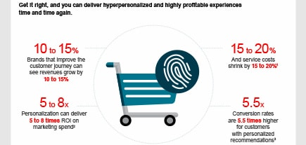 Driving Profit and Personalisation