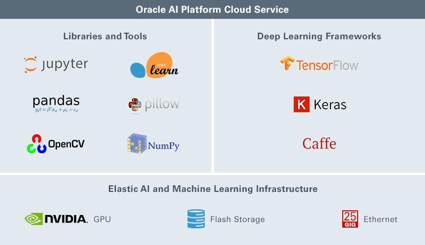 Image result for Oracle AI Platform Cloud Service