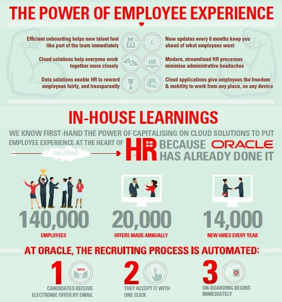 Employee Experience Heart of HR Strategy