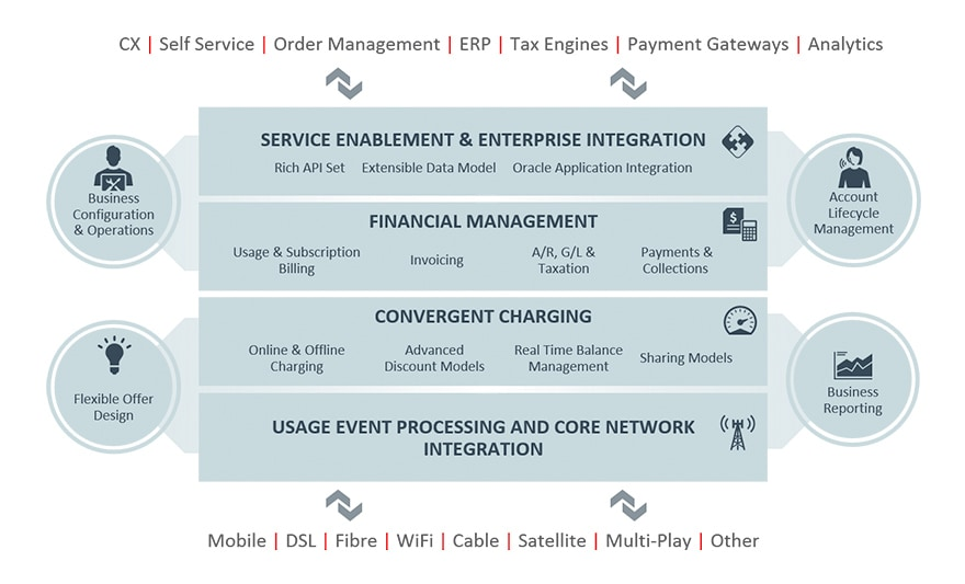 Oracle Communications Billing And Revenue Management Oracle - Invoice management meaning