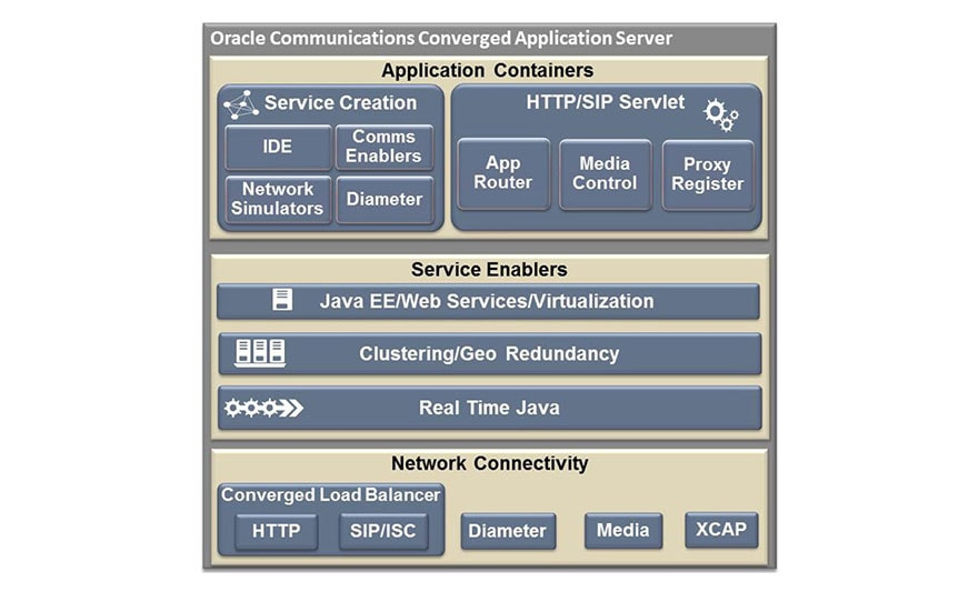 A functional overview of Oracle Communications Converged Application Server.