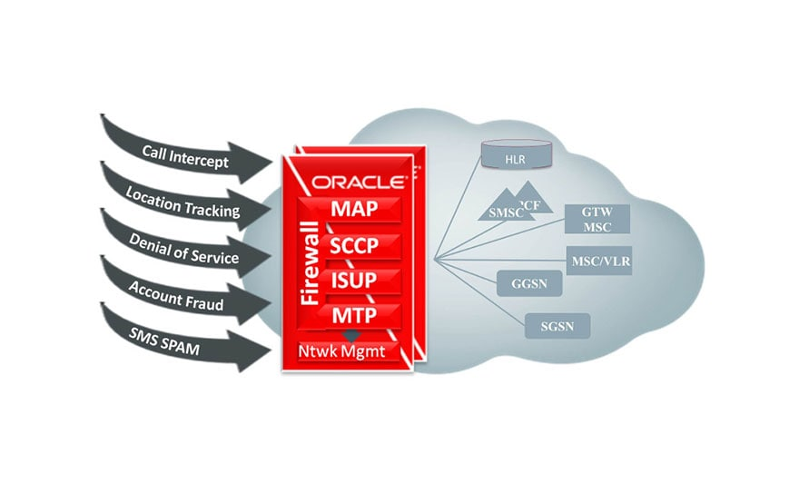 Oracle Communications EAGLE's advanced screening functions offer service providers tighter controls over incoming traffic- critical for securing the network.