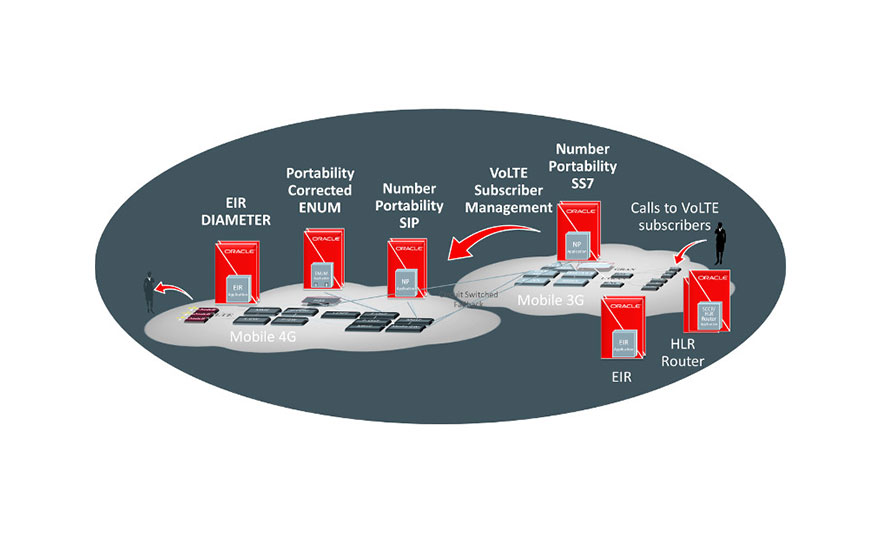 As CSPs transition to 4G, Oracle Communications EAGLE ensures service continuity for customers during migration as well as for new services within the 4G domain.