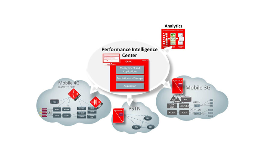 EAGLE offers the unique advantage of network monitoring, with the addition of Oracle Communications Performance Intelligent Center.