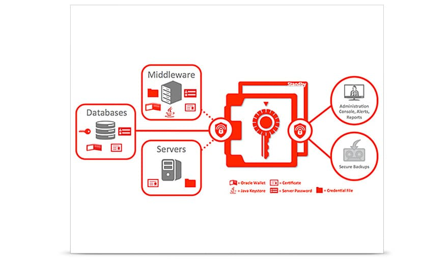 Oracle Key Vault High Level Architecture