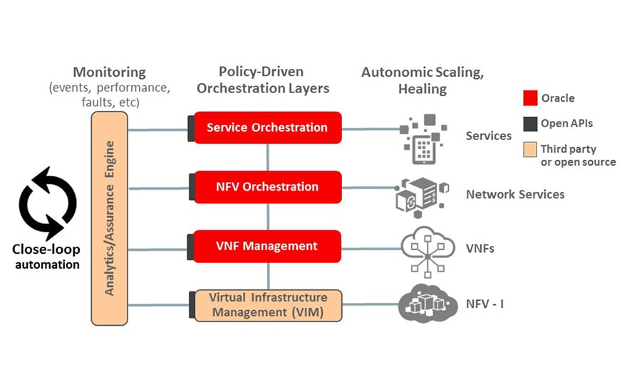 Network Function Virtualization enables autonomic, closed-loop operations.
