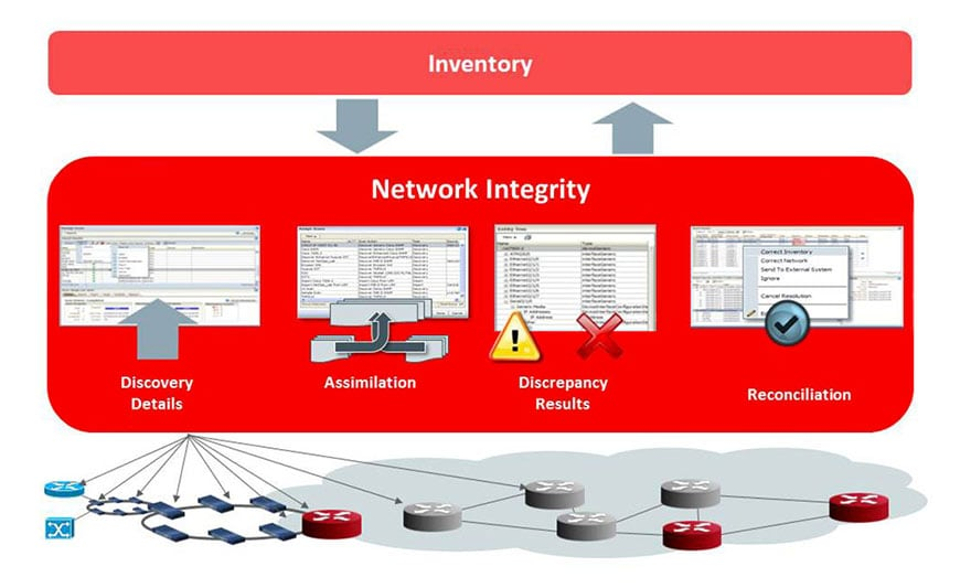 Oracle Communications Network Integrity scans network data and reconciles discrepancies to keep inventory in sync with live data.