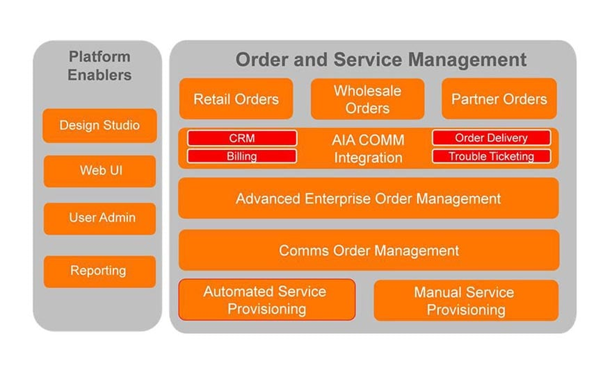 Order And Service Management Order Fulfillment Service