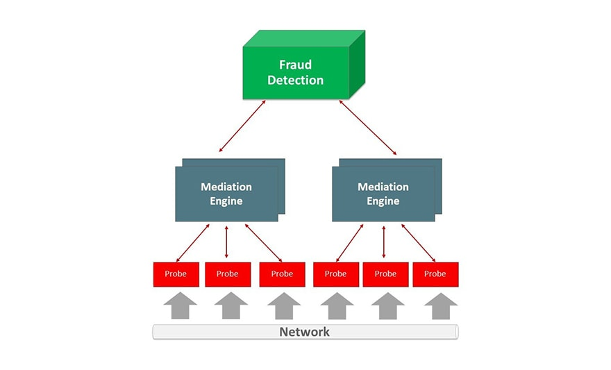 Fraud Monitor coordinates probe data through the mediation engines to the fraud detection.