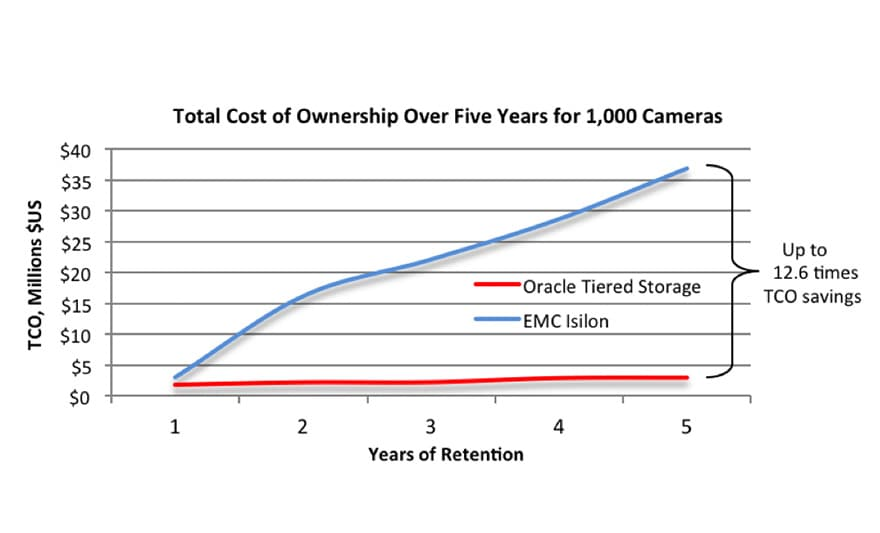 Oracle Optimized Solution for Tiered Storage Infrastructure