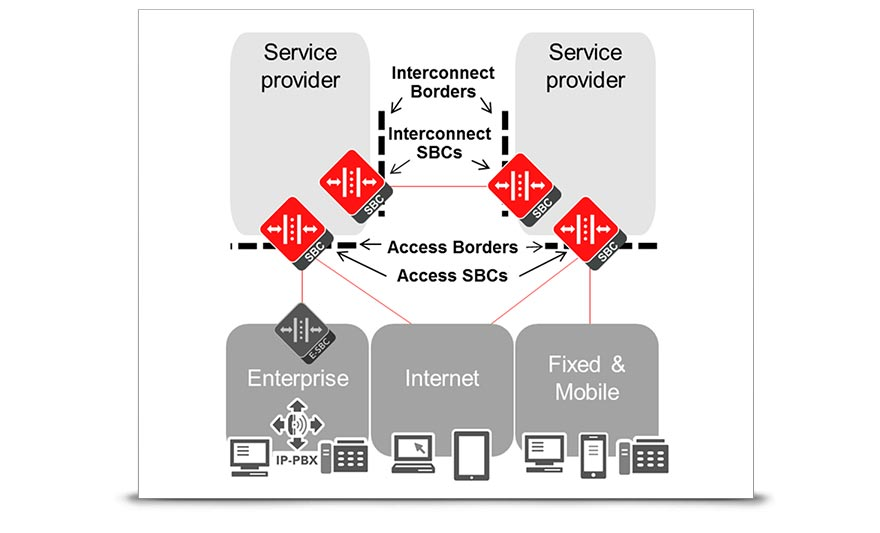 Oracle Communications Session Border Controller enables trusted, first-class communications across IP network access borders and IP interconnect borders.