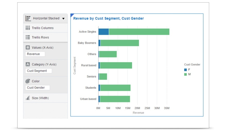 Use a stacked bar graph to easily compare the total revenue for each customer segment.