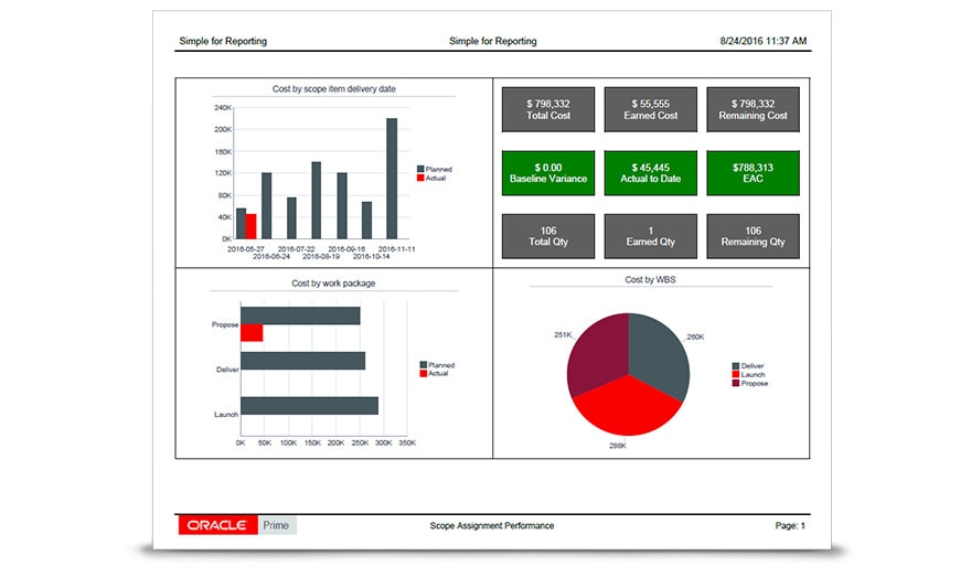 In-built capabilities to generate formatted and high quality reports for executives and business users