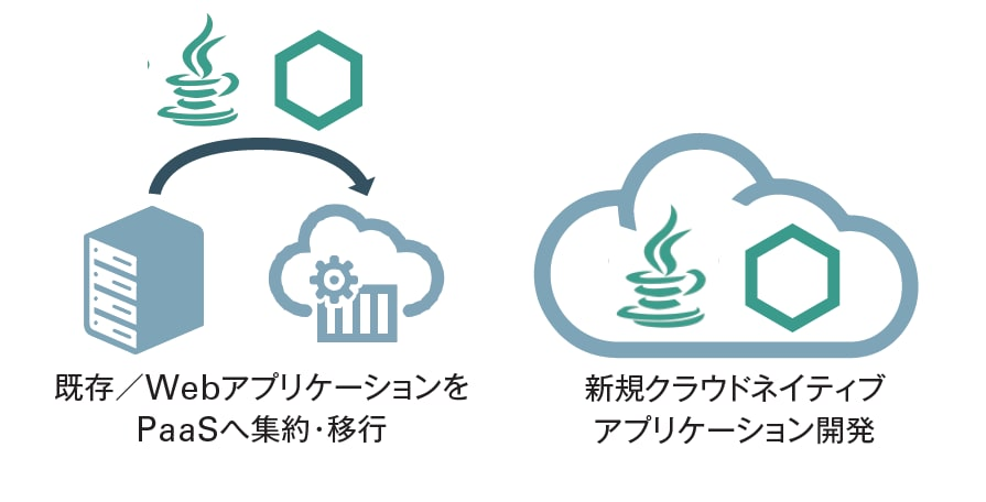 画像:図 Developer Cloud Service