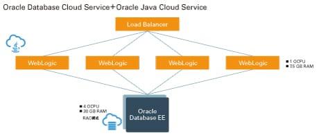 画像:図 セットアップ済みのPaaSでDBとAPサーバ環境を素早く構築