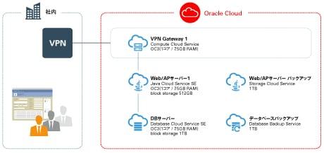 画像:図 Java EEアプリケーション+DBシステムの開発環境の構成例