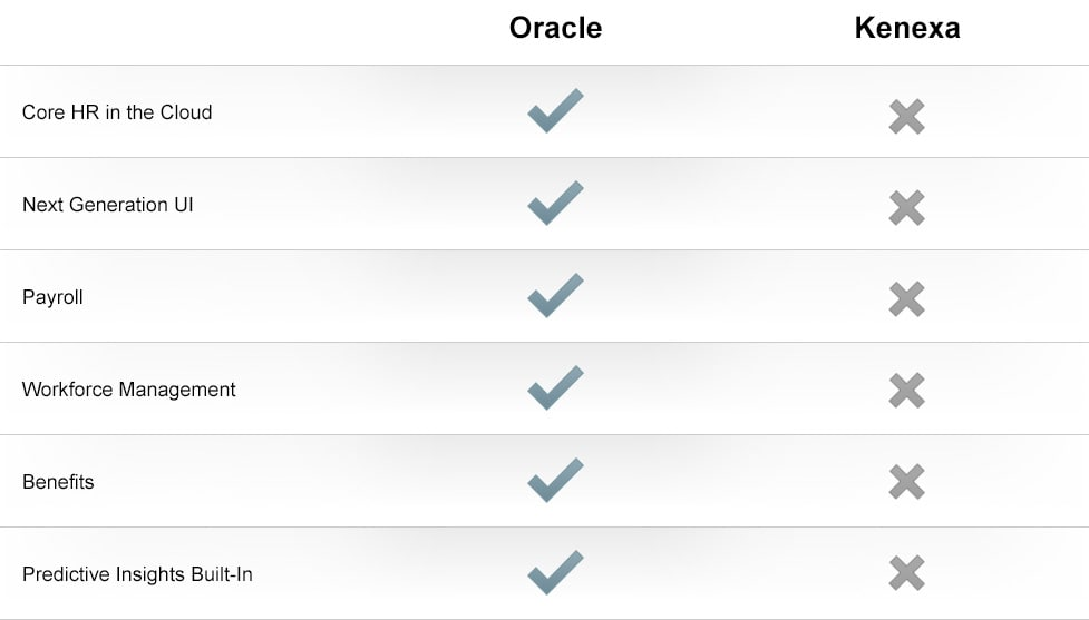 Compare Kenexa con Oracle Human Capital Management Cloud