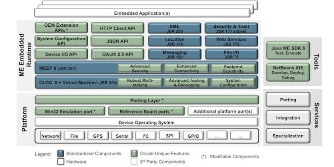 Java ME Embedded Stack