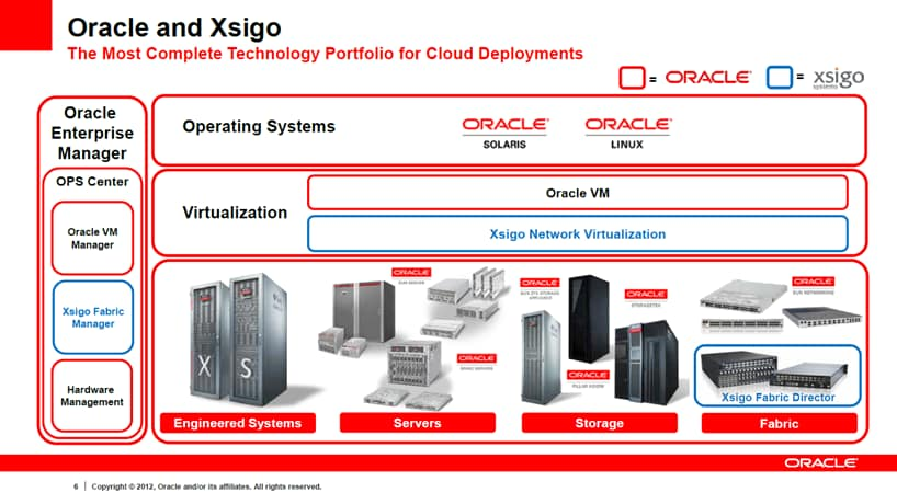Oracle and Xsigo